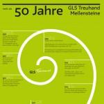 Chancen eröffnen: 50 Jahre GLS Meilensteine, Imagebroschüre 2014, GLS Treuhand